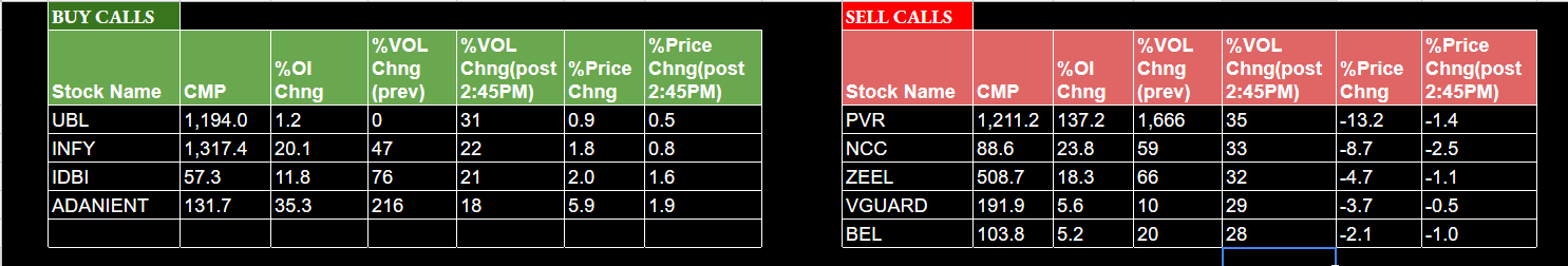 Intraday Stock Screening tool for Indian Market