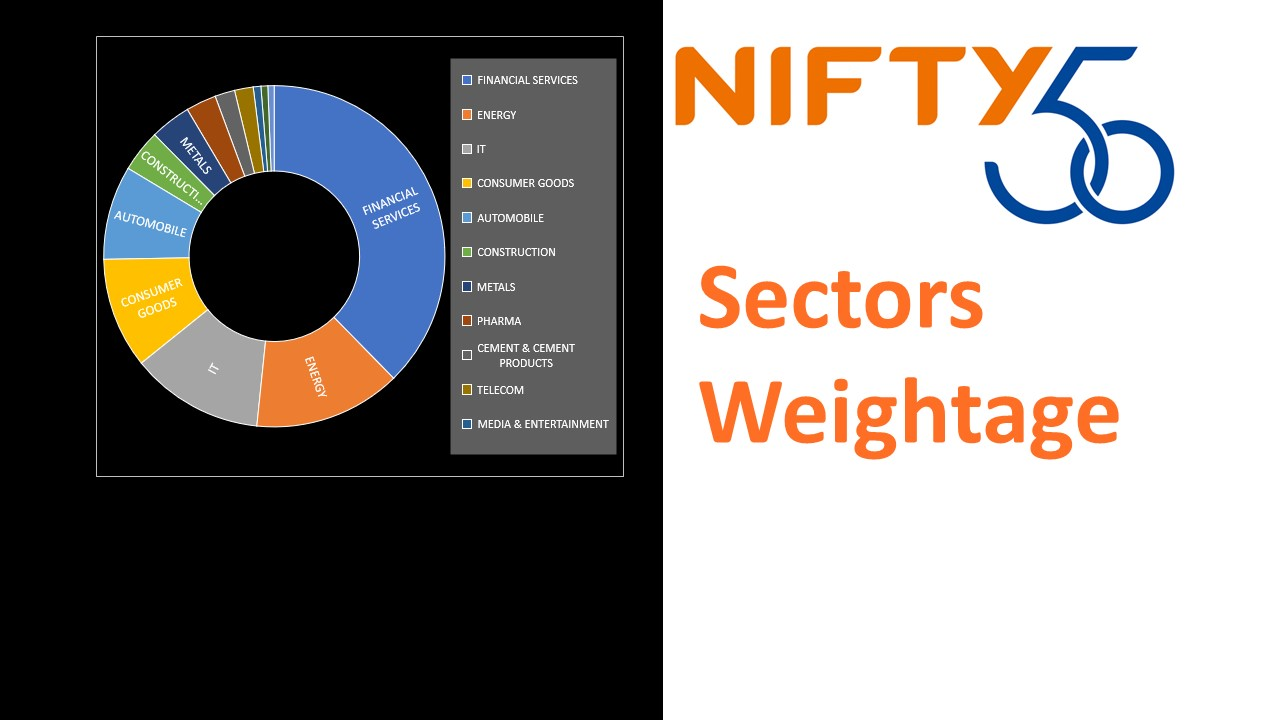 Nifty 50 Index, Sectors which forms NIFTY 50 and their