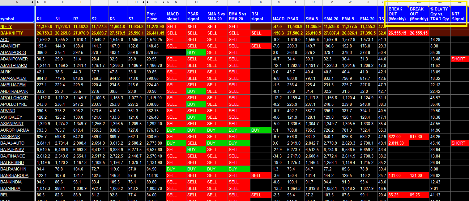 Stock Selection for next trading day – DailyTradeMantra