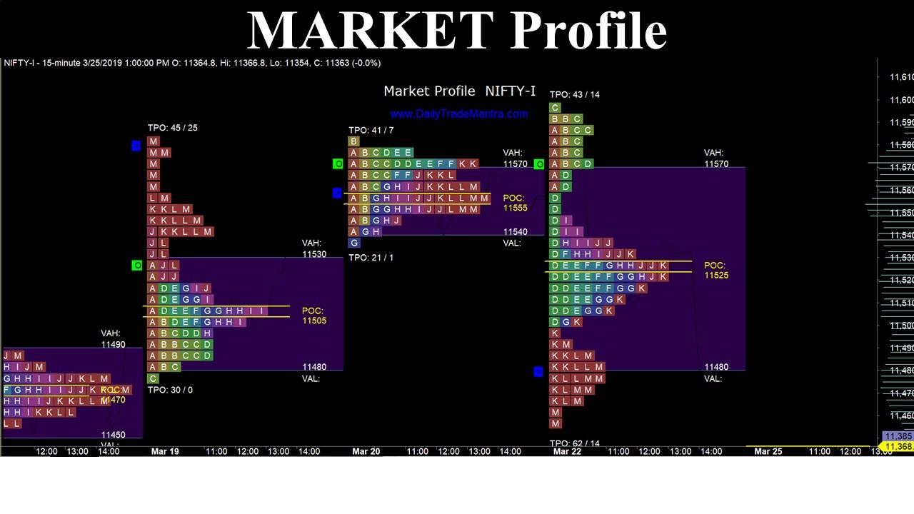 Market Profile – Know how & chart details