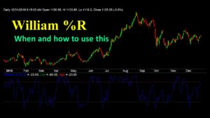 What is Willium's %R and how to use it for Trading